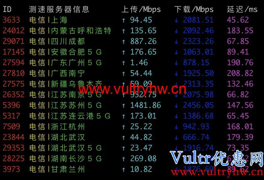 Vultr韩国机房电信测速