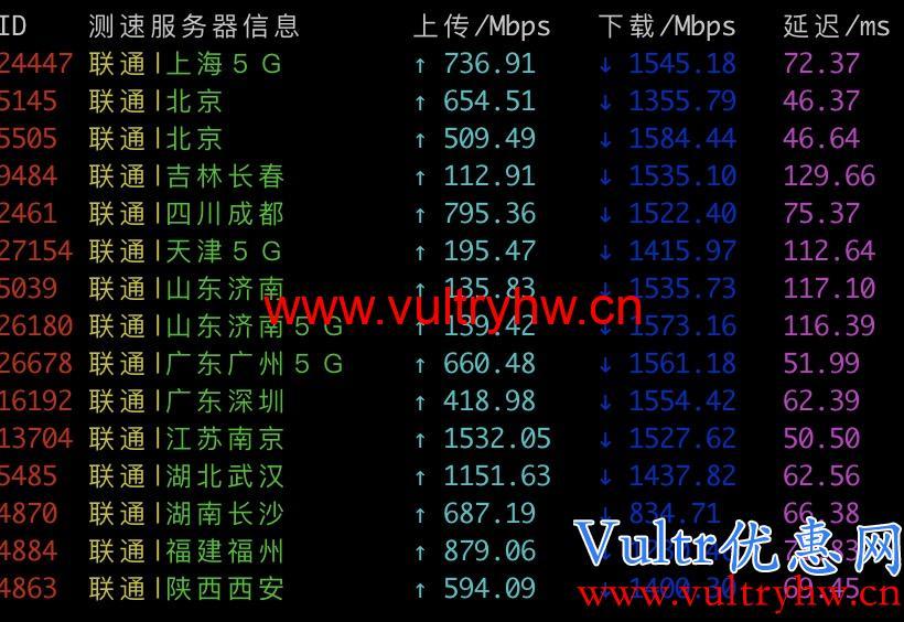 Vultr韩国机房联通测速