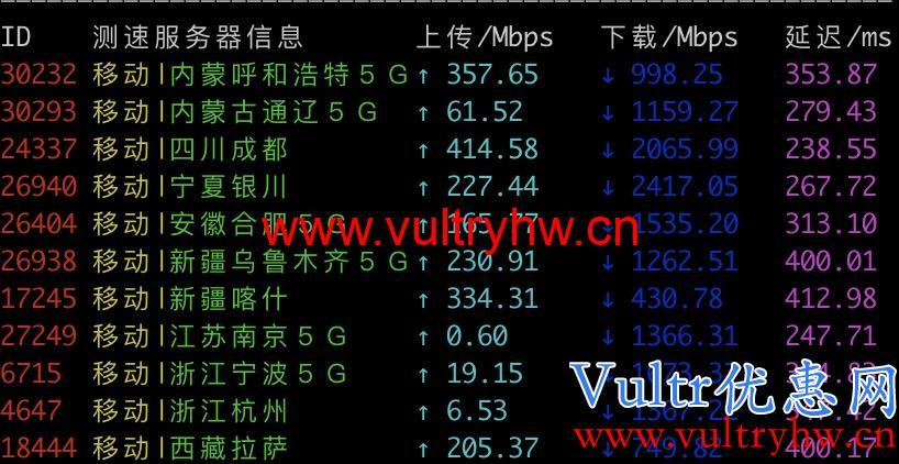 Vultr韩国机房移动测速