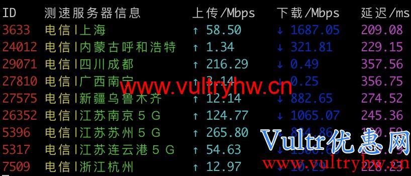 Vultr新加坡机房电信测速